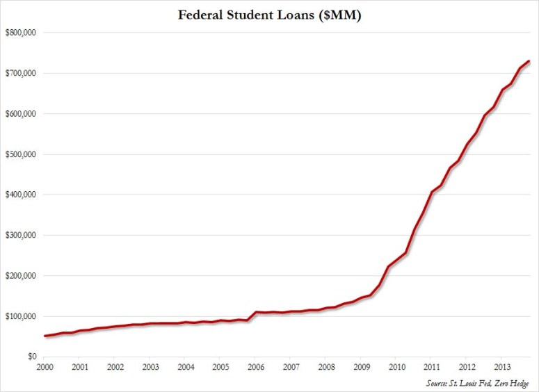 federal20student20loans